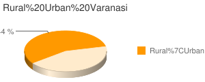 Varanasi census population